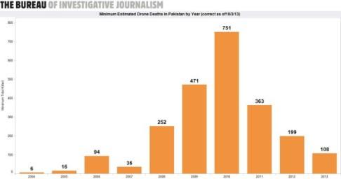 Killed-Per-Year-Pakistan-615x324